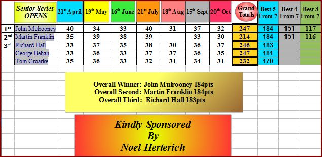 Overall Winners: Senior Series Opens, Newbridge Golf Club