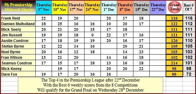 week-7-of-the-9h-midweek-premiership