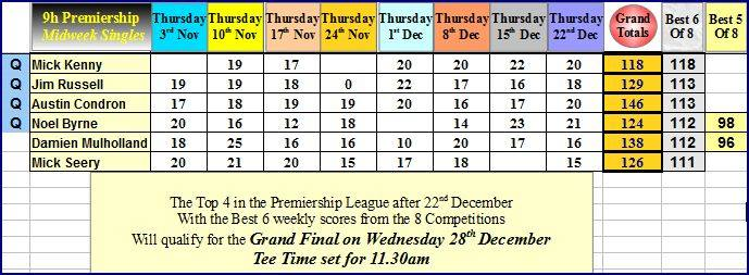 week-8-of-the-9h-midweek-premiership