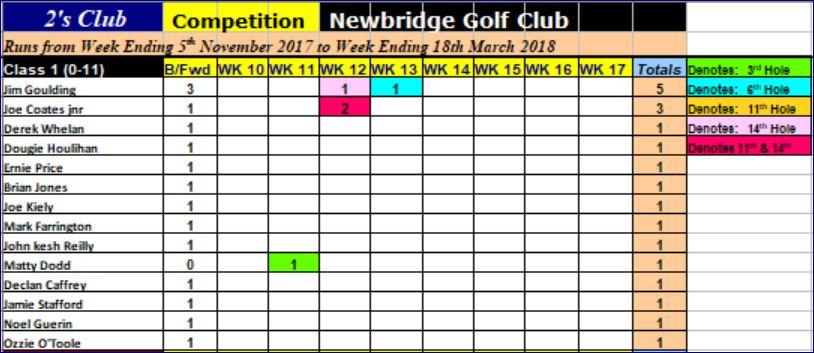 Week 14 2's Club Class 1